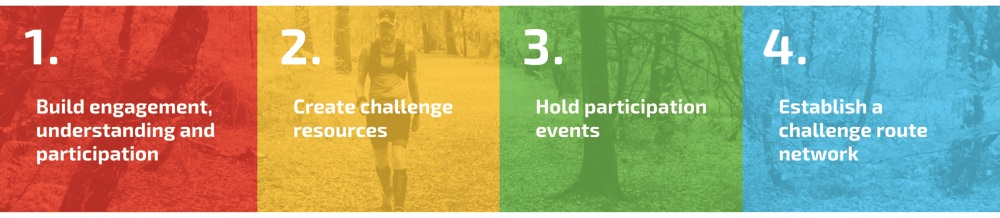 The Sport Walk Plan 4 PILLARS
